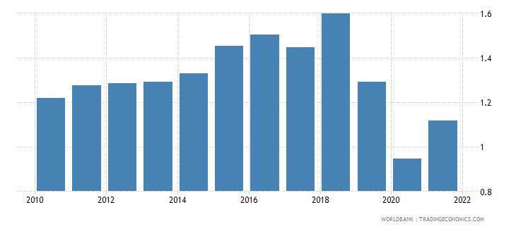 canada taxes on international trade percent of revenue wb data