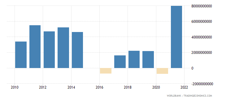 canada terms of trade adjustment constant lcu wb data