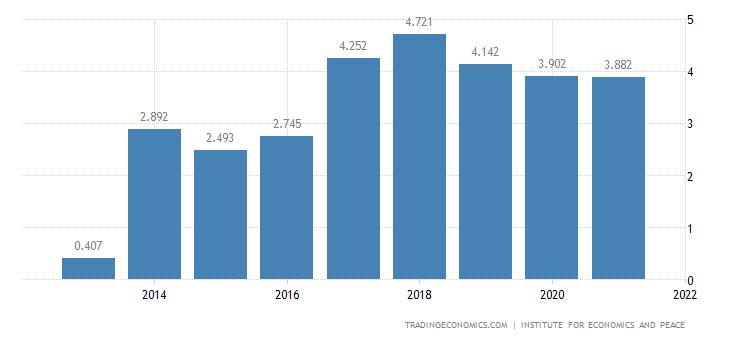 Canada Terrorism Index