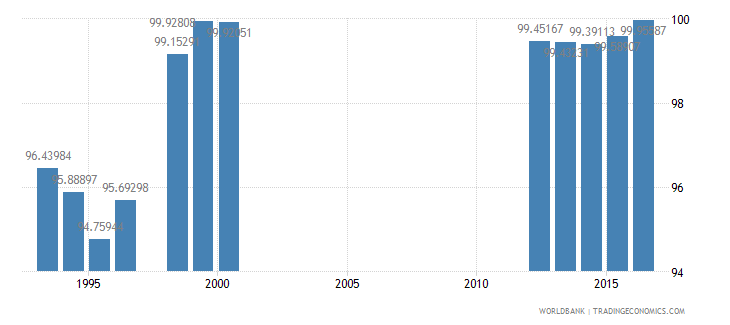 canada total enrollment primary percent net wb data