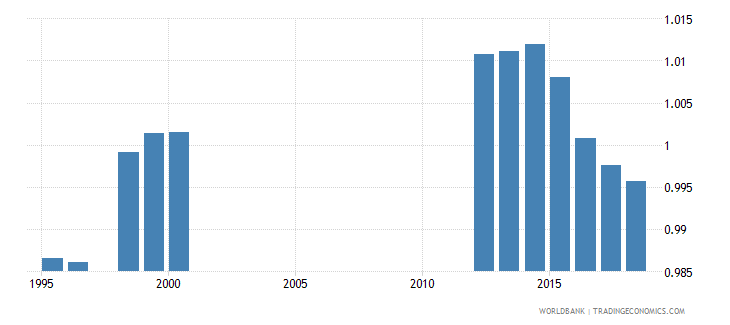 canada total net enrolment rate primary gender parity index gpi wb data