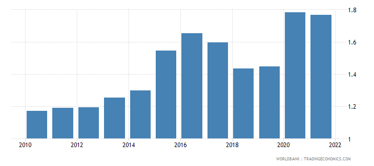 canada total reserves in months of imports wb data