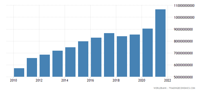 canada total reserves includes gold us dollar wb data