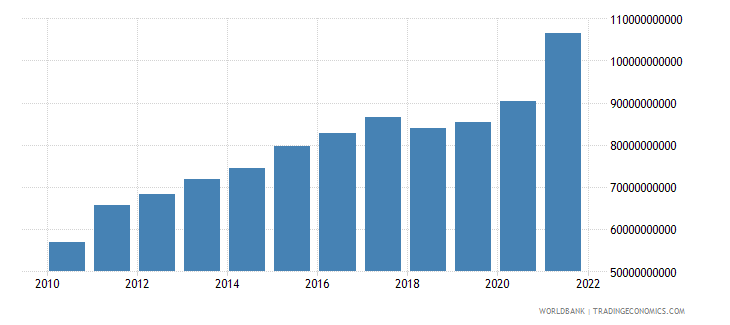 canada total reserves minus gold us dollar wb data