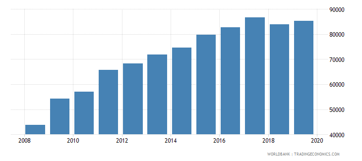 canada total reserves wb data