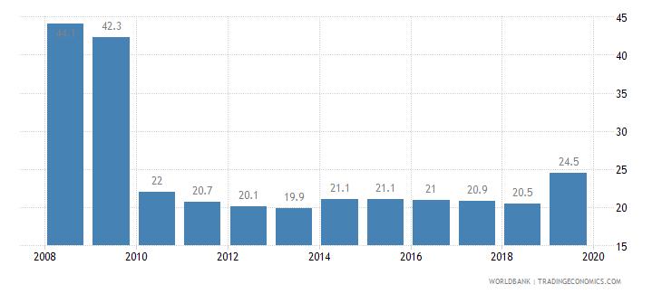 canada total tax rate percent of profit wb data