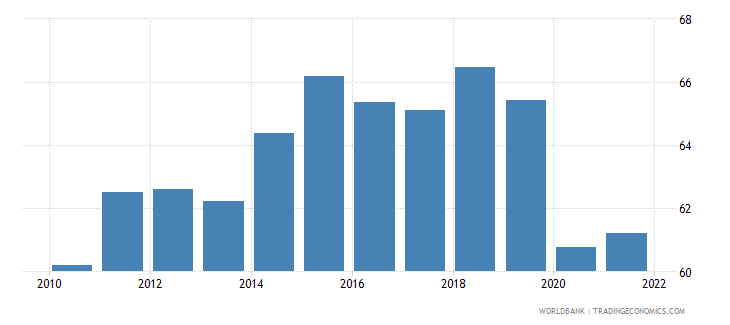 canada trade percent of gdp wb data