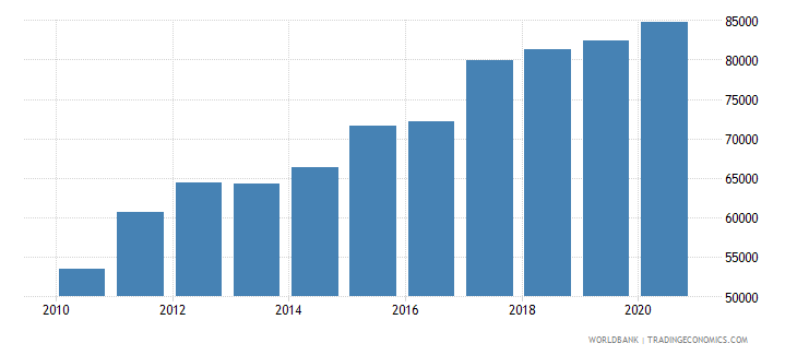 canada trademark applications nonresident by count wb data