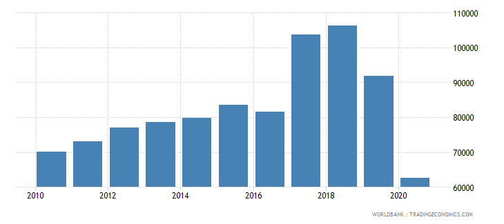 canada trademark applications resident by count wb data