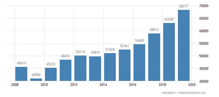 canada trademark applications total wb data