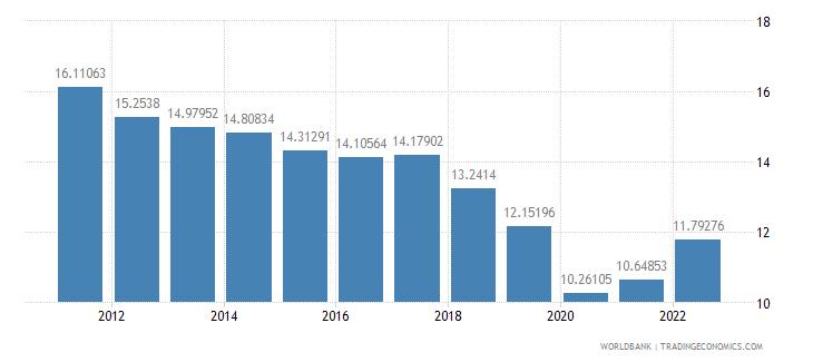 canada transport services percent of service exports bop wb data