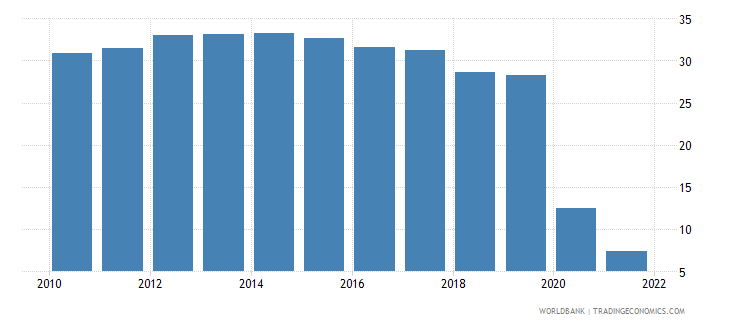 canada travel services percent of commercial service imports wb data