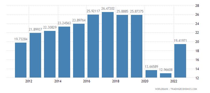 canada travel services percent of service exports bop wb data