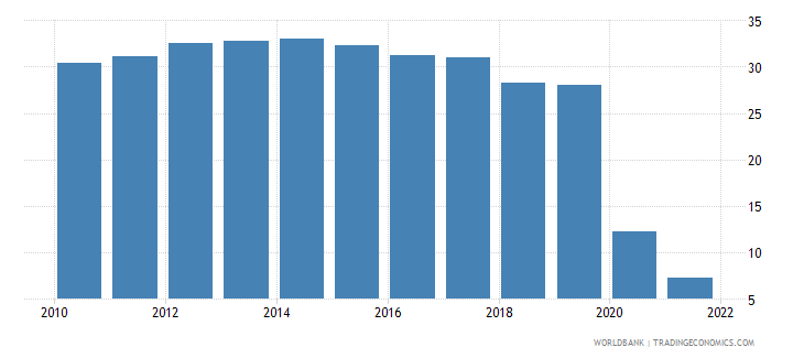 canada travel services percent of service imports bop wb data