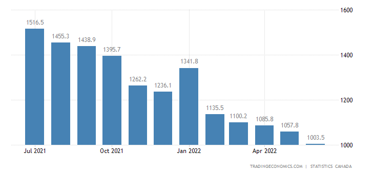Canada Unemployed Persons