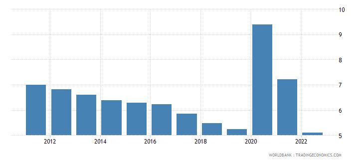 canada unemployment female percent of female labor force national estimate wb data