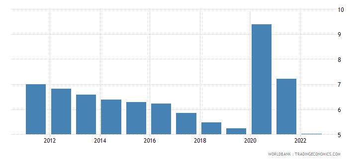 canada unemployment female percent of female labor force wb data