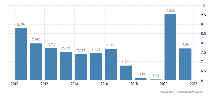 canada unemployment male percent of male labor force wb data