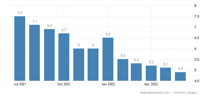 Canada Unemployment Rate