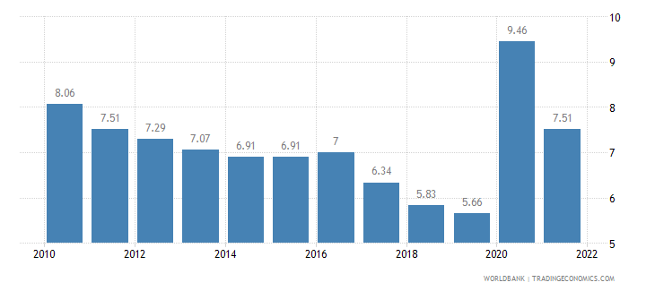 canada unemployment total percent of total labor force wb data