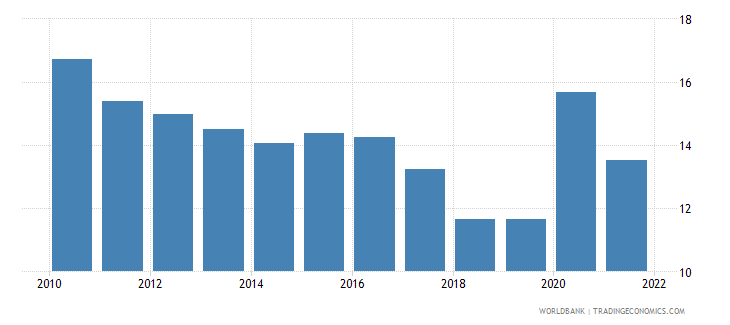 canada unemployment with basic education male wb data