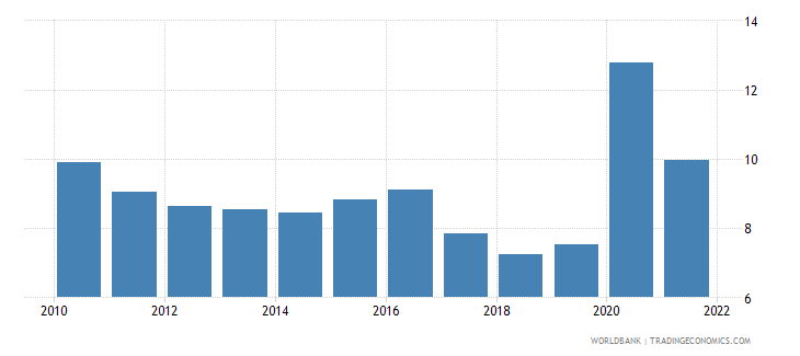 canada unemployment with intermediate education male wb data