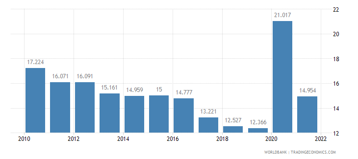 canada unemployment youth male percent of male labor force ages 15 24 wb data
