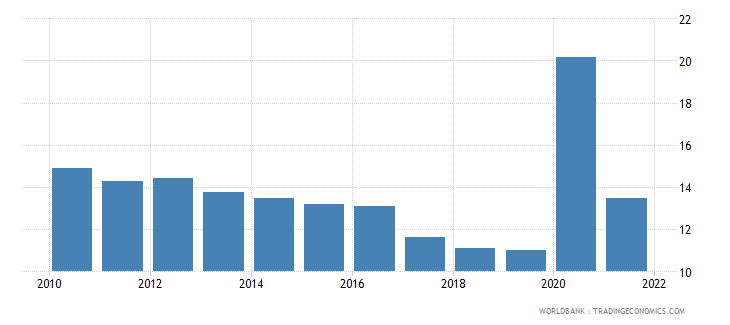 canada unemployment youth total percent of total labor force ages 15 24 national estimate wb data