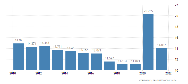 canada unemployment youth total percent of total labor force ages 15 24 wb data