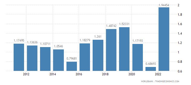canada urban population growth annual percent wb data