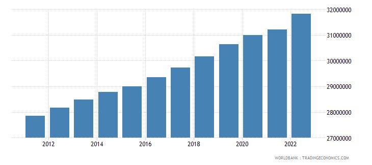 canada urban population wb data