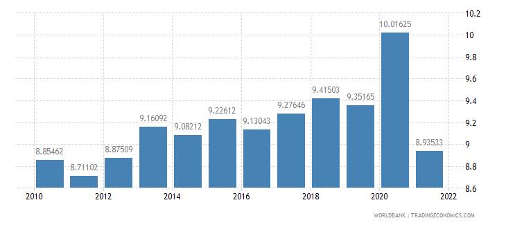 canada vulnerable employment female percent of female employment wb data