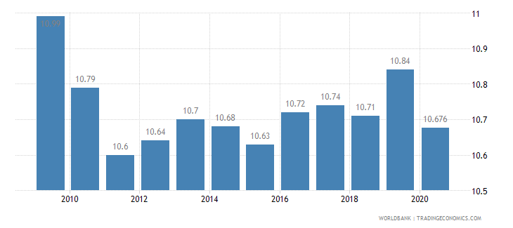 canada vulnerable employment total percent of total employment wb data