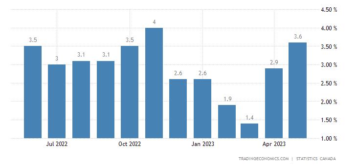 Canada Average Weekly Earnings YoY