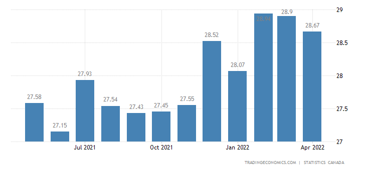 Canada Average Hourly Wages in Manufacturing