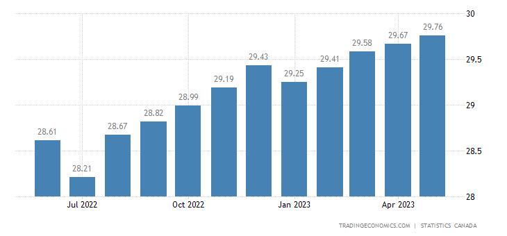 Canada Average Hourly Wages