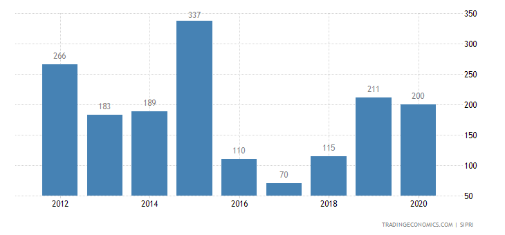 Canada Weapons Sales