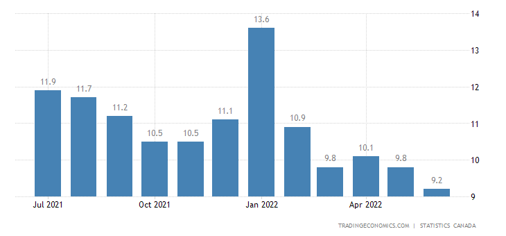 Canada Youth Unemployment Rate