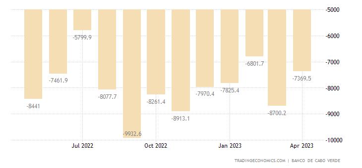 Cape Verde Balance of Trade