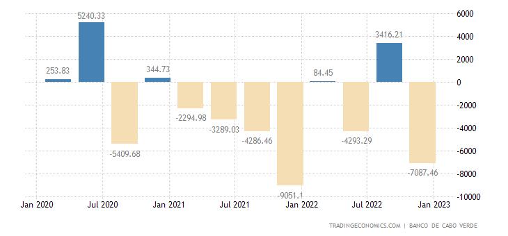 Cape Verde Capital Flows