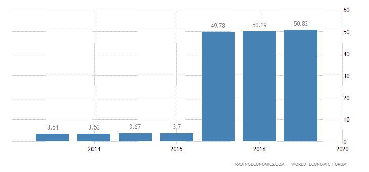 Cape Verde Competitiveness Index