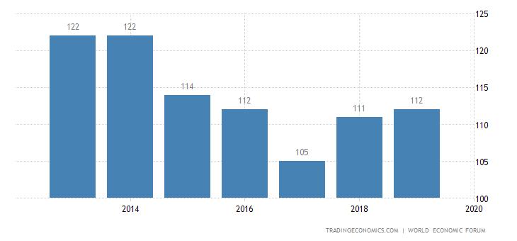 Cape Verde Competitiveness Rank
