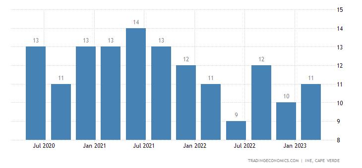 Cape Verde Consumer Confidence