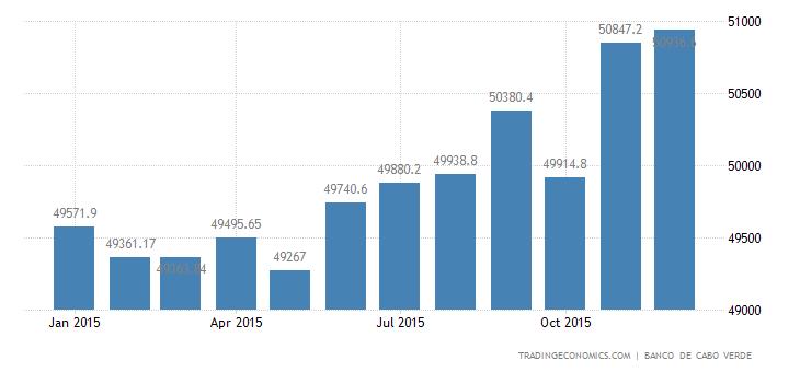 Cape Verde Consumer Credit