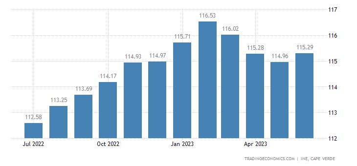 Cape Verde Consumer Price Index (CPI)