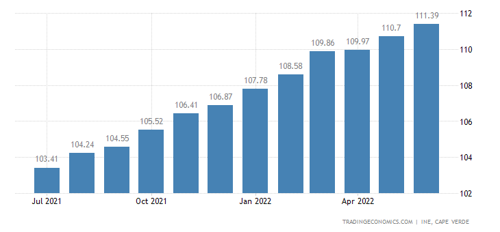 Cape Verde Consumer Price Index (CPI)