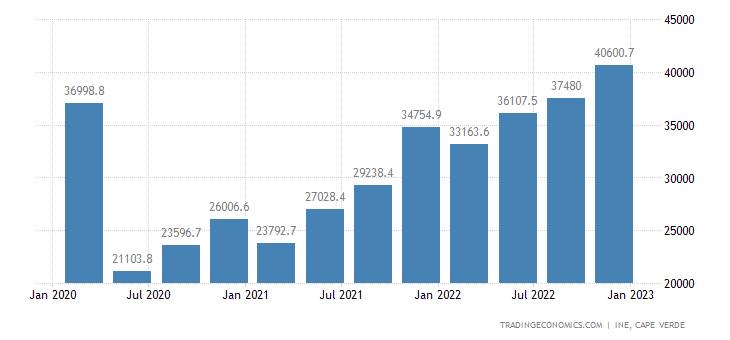 Cape Verde Consumer Spending