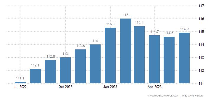Cape Verde Core Consumer Prices