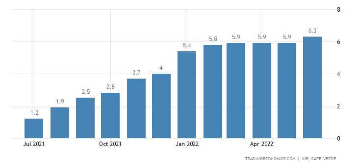Cape Verde Core Inflation Rate