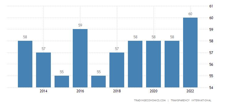Cape Verde Corruption Index